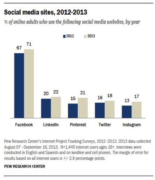 social_media_sites