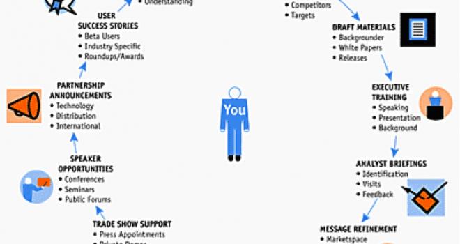 public-relations-vs-marketing-vs-event-planning