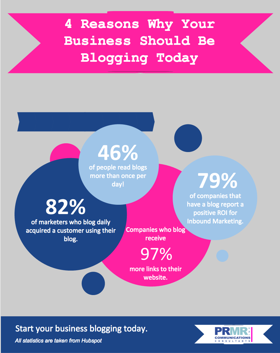 4 Reasons Why Blogging Matters for Businesses
