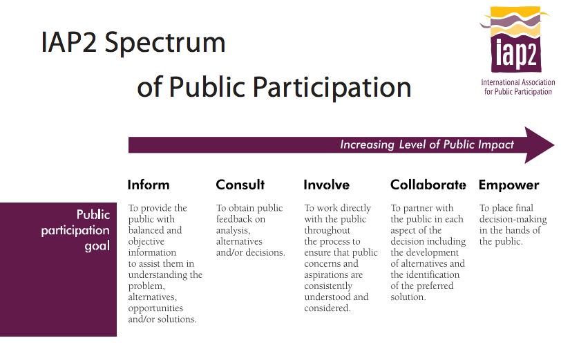 IAP2_Spectrum_of_Public_Participation
