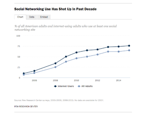 http://www.pewinternet.org/2015/10/08/social-networking-usage-2005-2015/